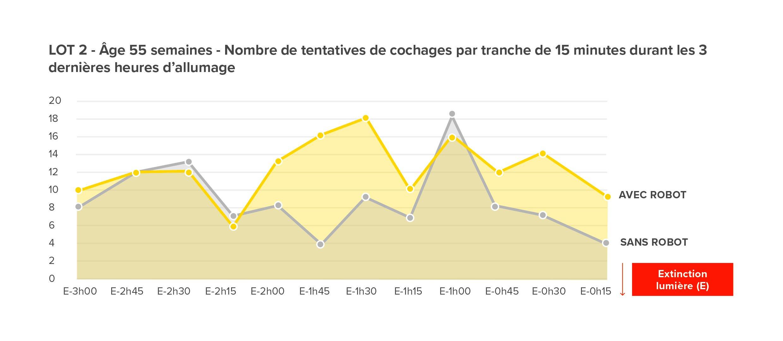 Graphique illustrant les tentatives de cochage du lot 2 à 55 semaines